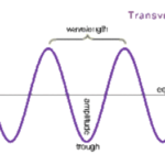Mechanical Waves - Longitudinal Waves And Transverse Waves