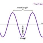 Mechanical Waves - Longitudinal Waves And Transverse Waves